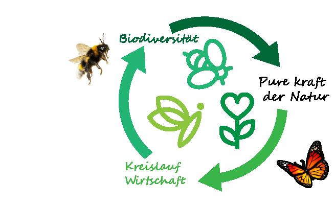 bioderversiteit 2